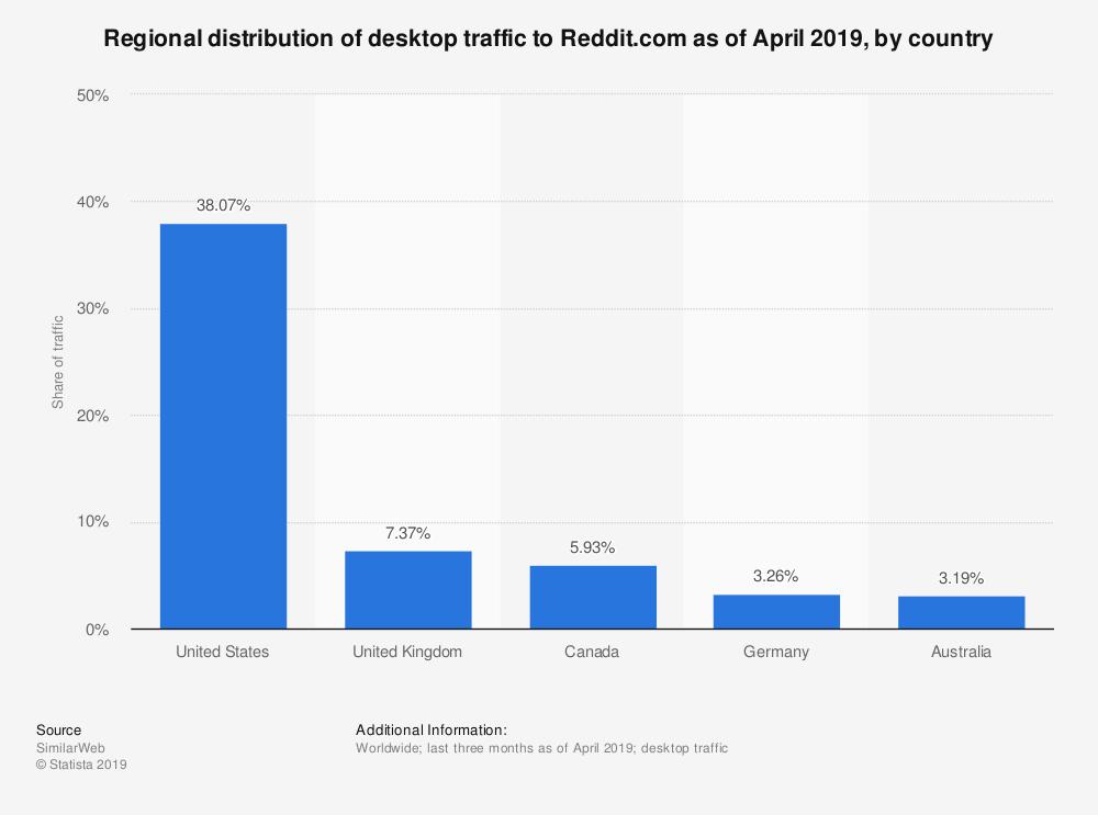 Reddit Demographics: ¿Quién usa Reddit? 3